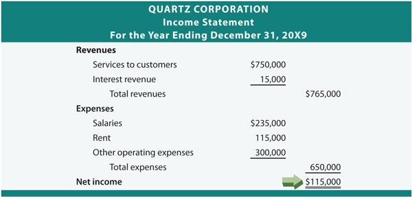 Image Result For Accounting Earnings