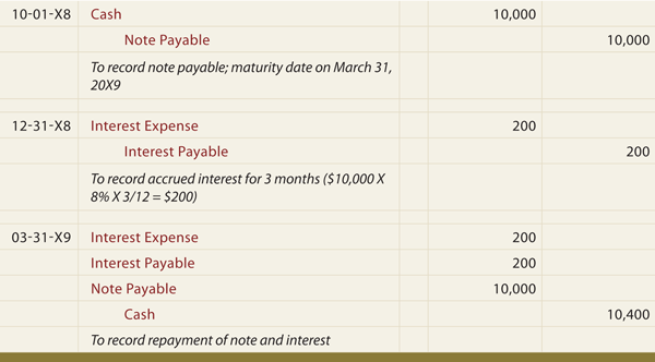 Image Result For Accounting For Notes Payable