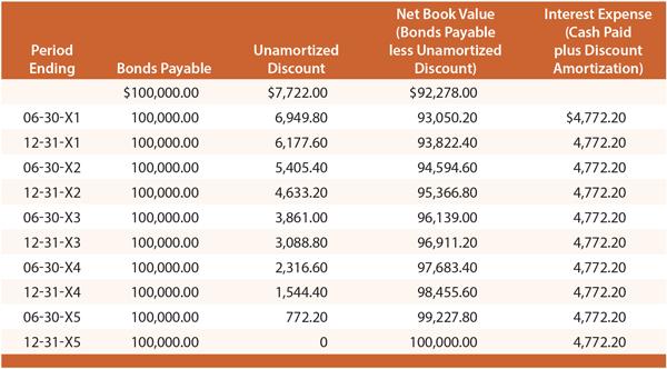 loan ammortization schedule