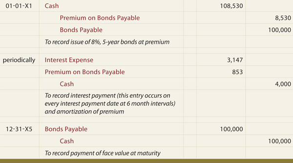 Interest On Bonds Payable Balance Sheet | 2017 - 2018 Best ...