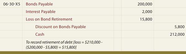 Stock options retirement