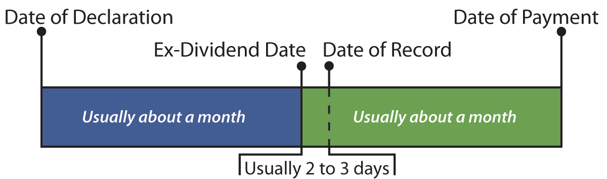 What Does the Ex-dividend Date Mean?