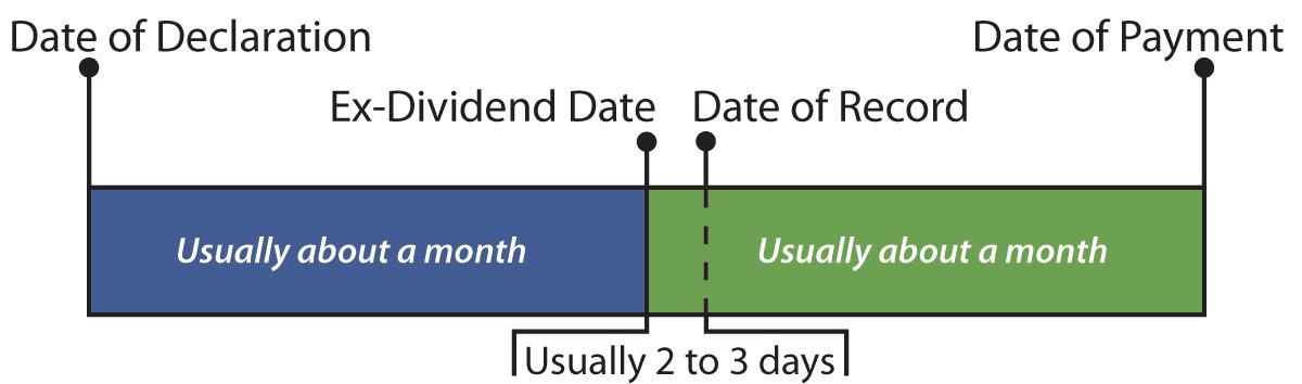 「exdividend」的圖片搜尋結果