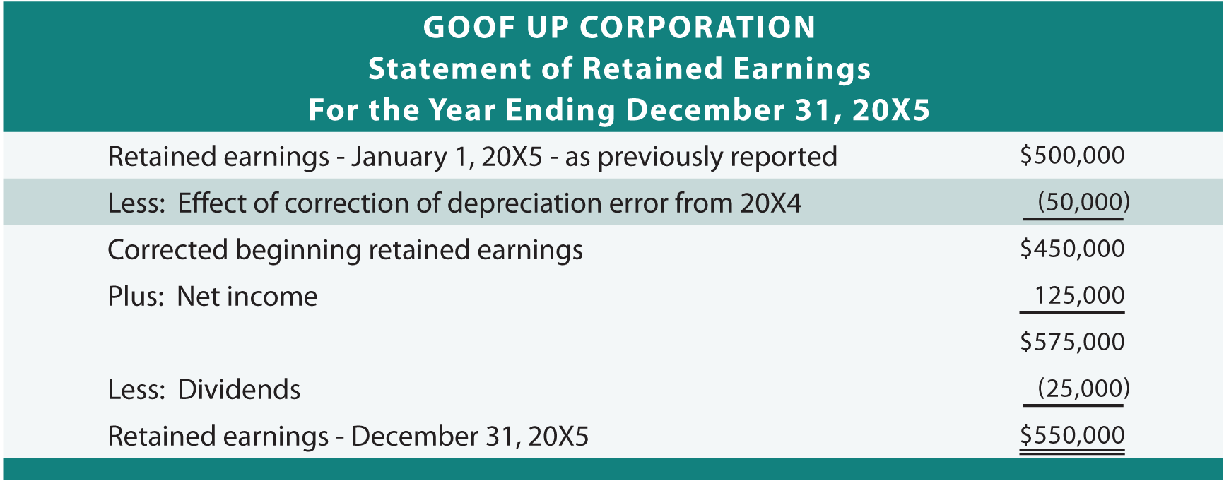 Correction On Statement of Retained Earnings