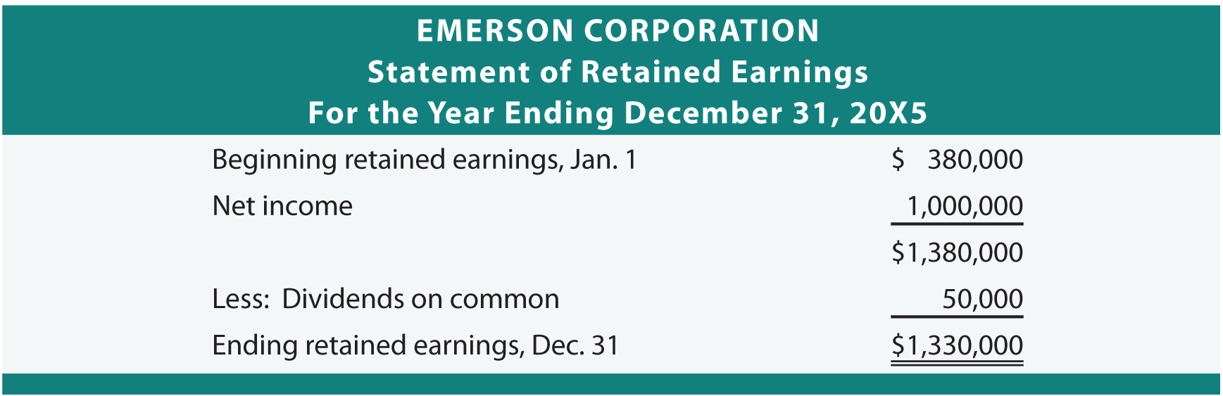 statement of retained earnings template