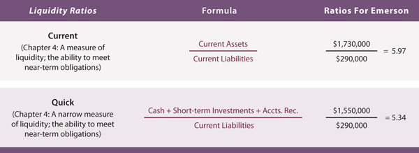 liquidity ratios New investors are often bewildered and confused by the financial jargon of business valuation confusing, strangely named ratios can simply be greek to a newcomer to the market.