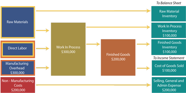 cost accounting cycle of manufacturing organization Managerial cost accounting system - the organization and procedures cycle time, and cost gaohq-3211826-v1-cost_accounting_glossarydoc.