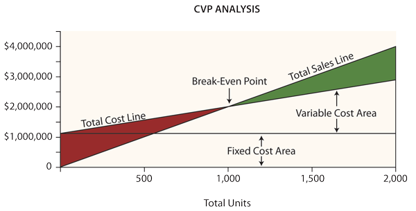 cvp and break even analysis