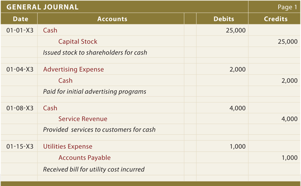acc 290 journalizing basic transactions Acc 290 final exams 1) which financial statement is used to determine cash generated from operations 2) in terms of sequence, in what order must the four basic financial statements be prepared.