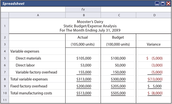Financial Acconting exercises: Flexible Budgets - Assignment Example