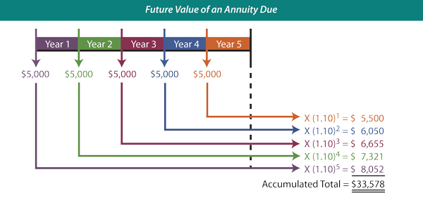 About Future Value of Annuity Calculator