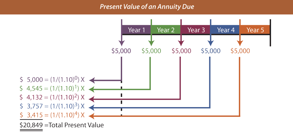 Annuityf pv factor annuity table for Table 6 4 present value
