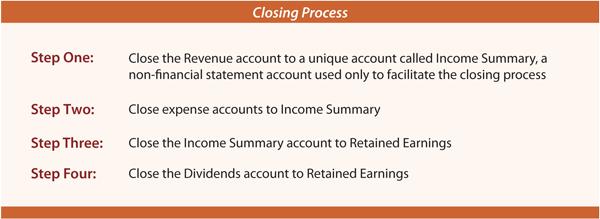 income summary account