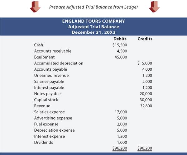 accounts trial instead