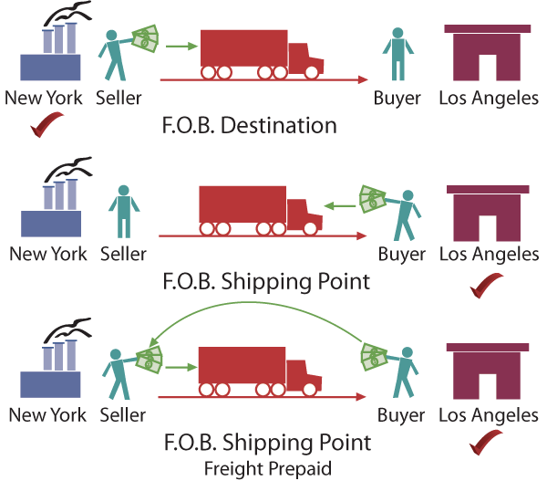 Fob accounting term