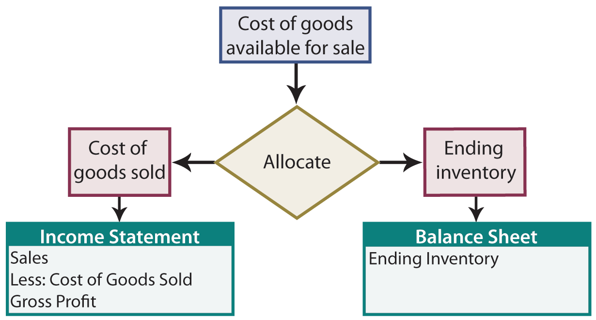 Self study notes inventory costing methods allocation process for goods available for sale illustration nvjuhfo Choice Image