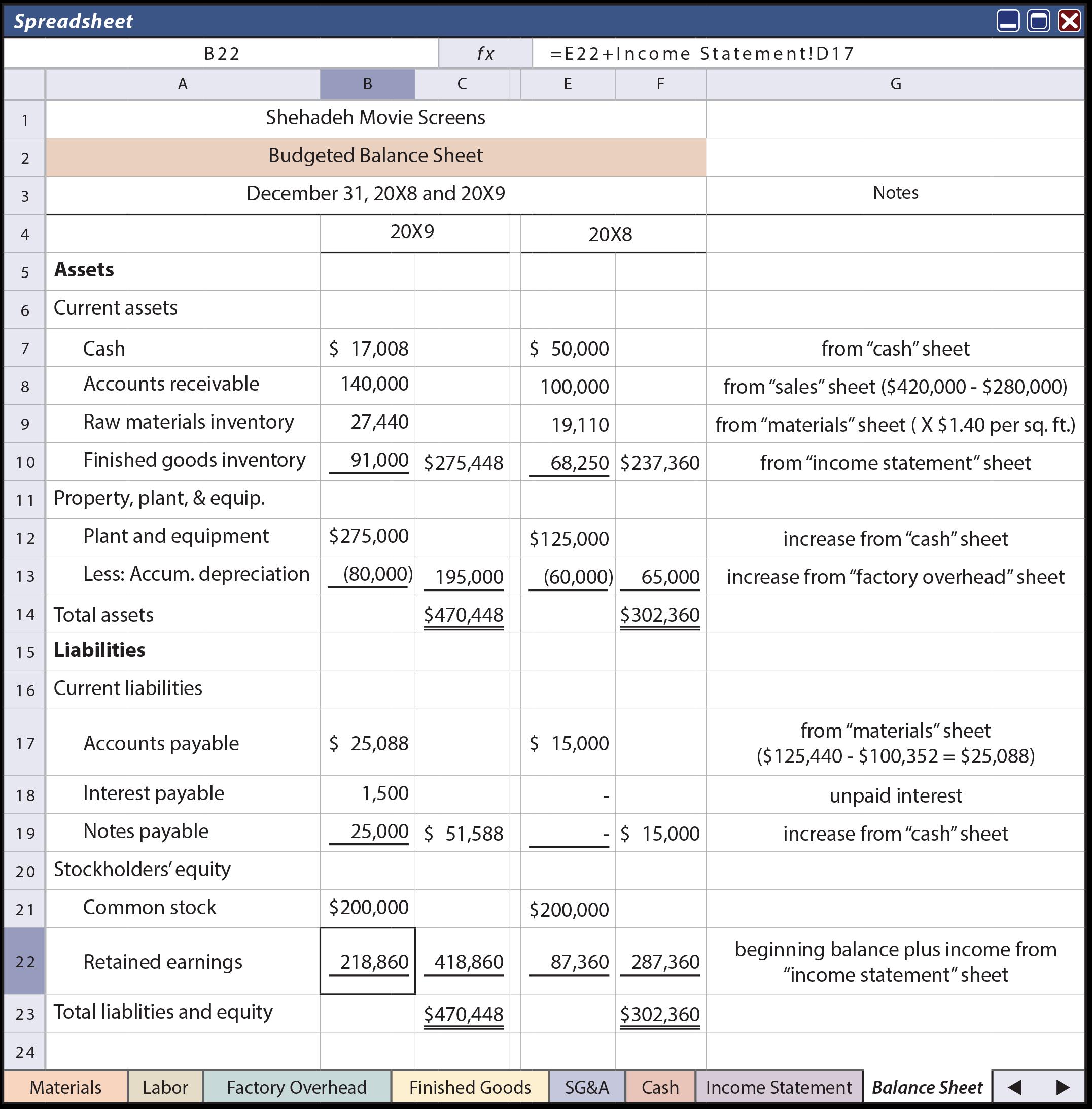 Master Budget Component - Budgeted Balance Sheet