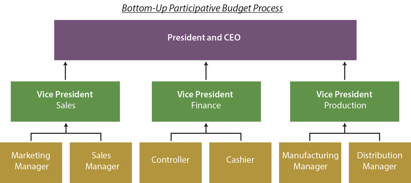 Bottom-Up Budget Process Diagram