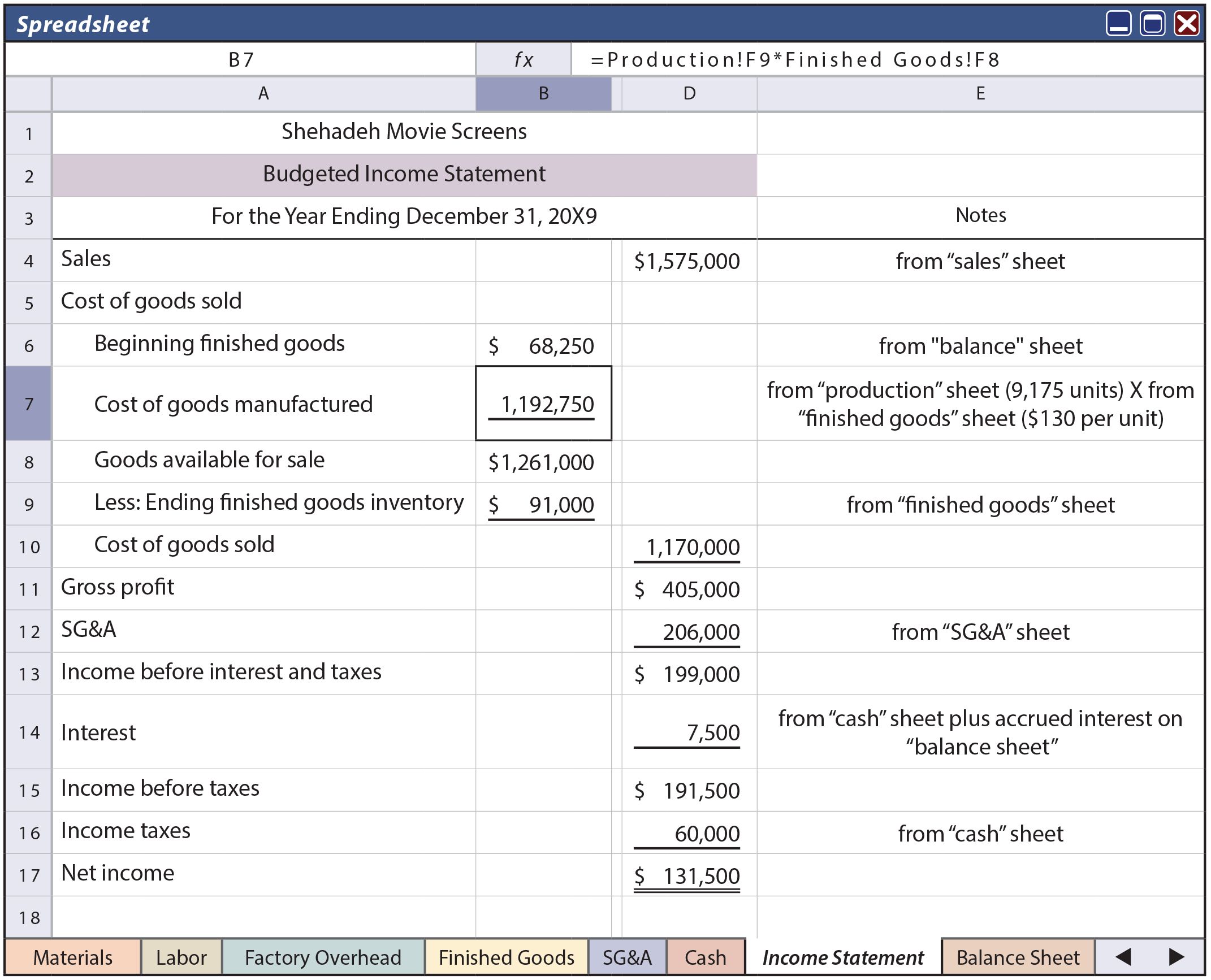 Master Budget Component - Budgeted Income Statement