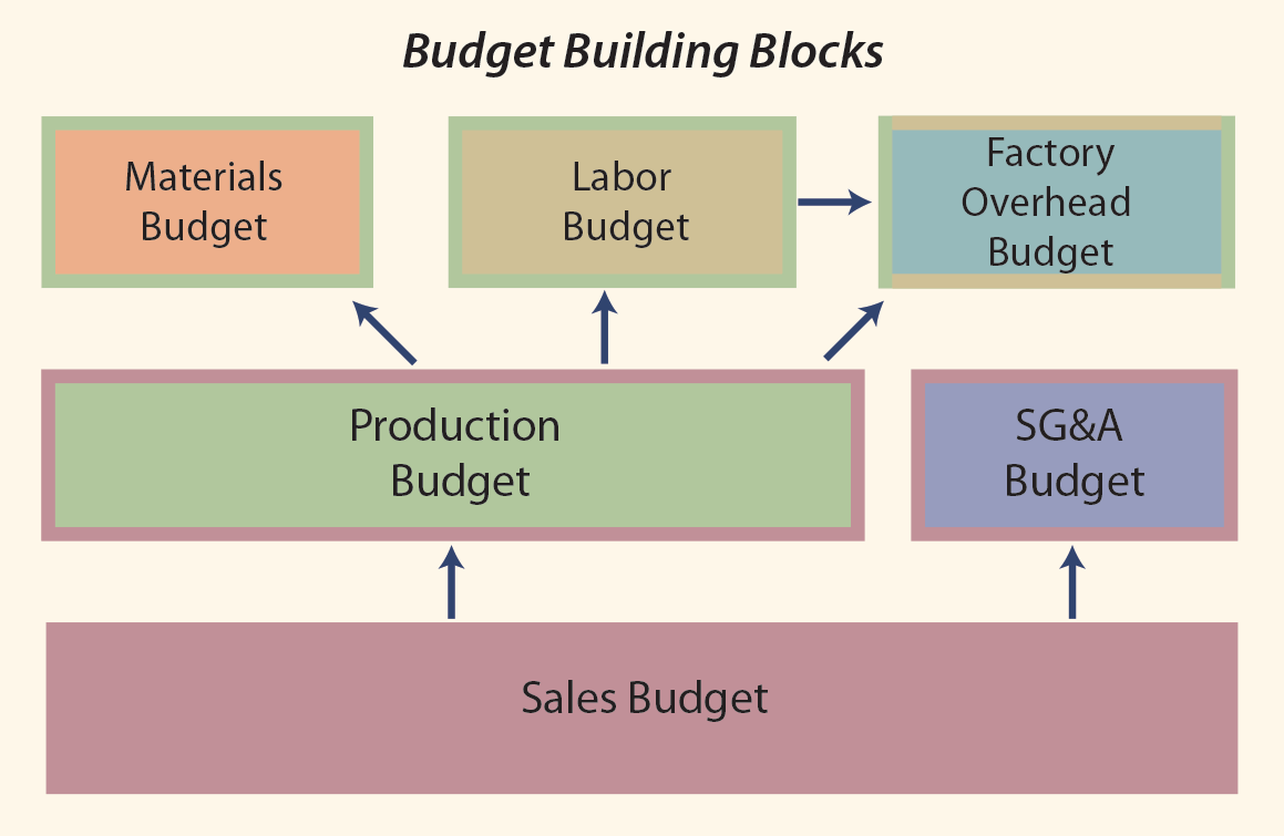 Master Budget Components Illustration