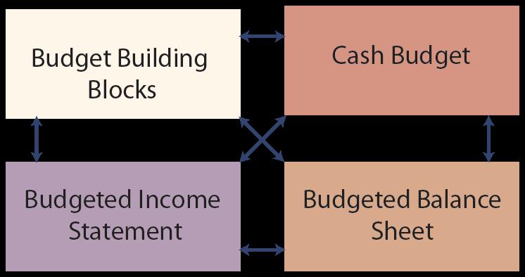 Master Budget Illustration