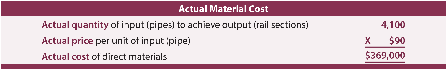 Actual Material Cost