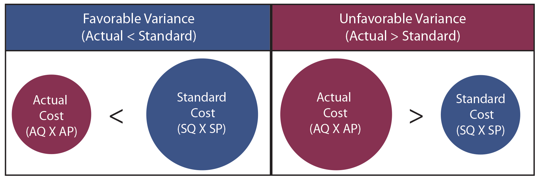 Variance Analysis Illustration