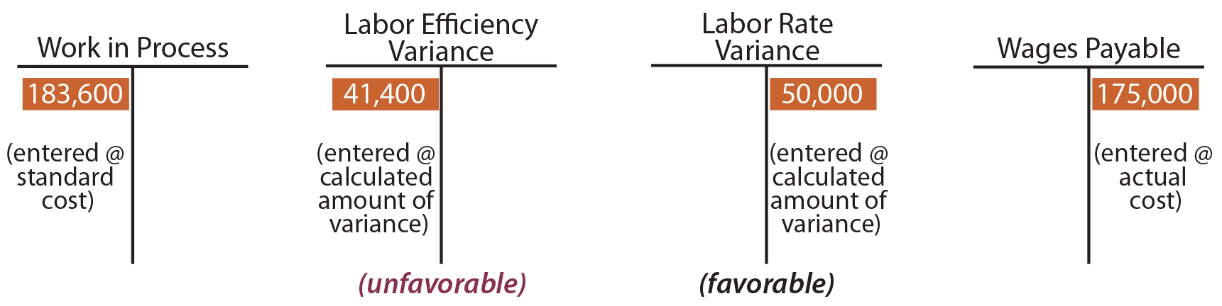 Direct Labor Variance T Accounts