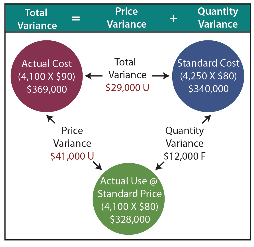 standard costing systems are a useful tool when using