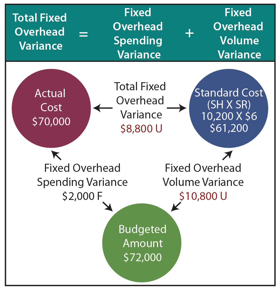 Overhead Variance Illustration