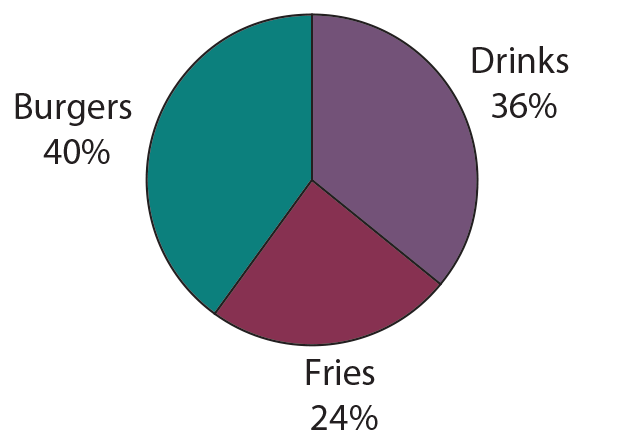 Location A Pie Chart