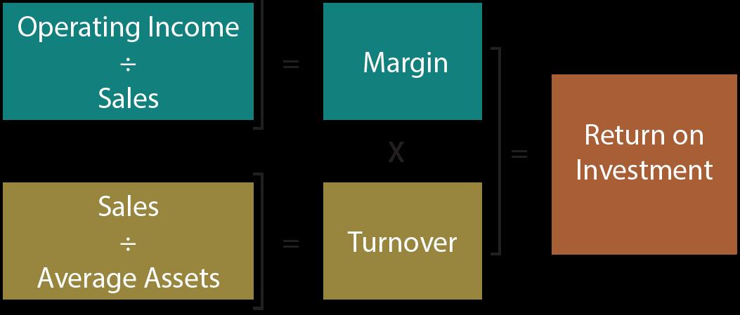 Return on Investment illustration