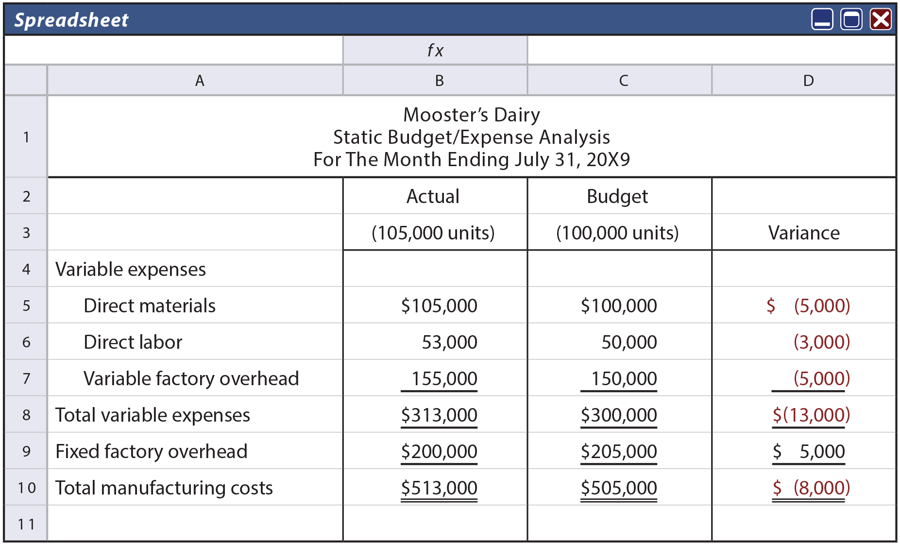 Mooster's Dairy Static Budget