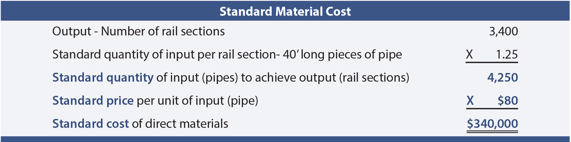 Standard Material Cost