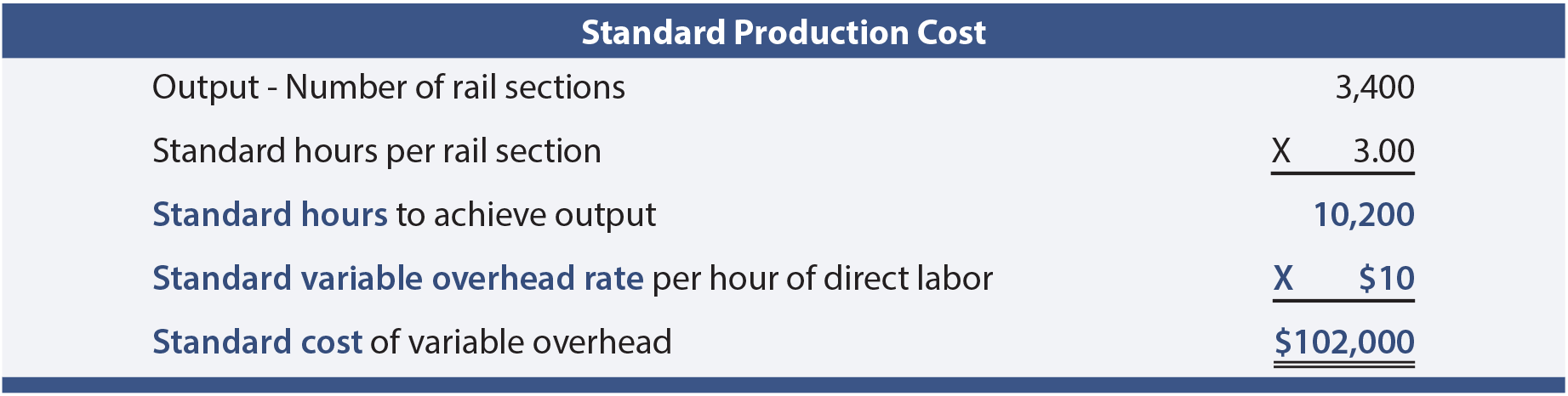 Standard Production Cost
