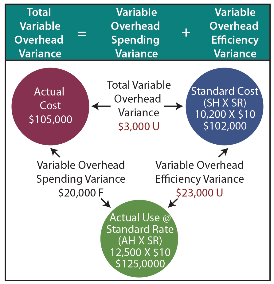 Variable Overhead Variance Illustration