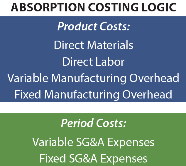 Absorption Costing Logic