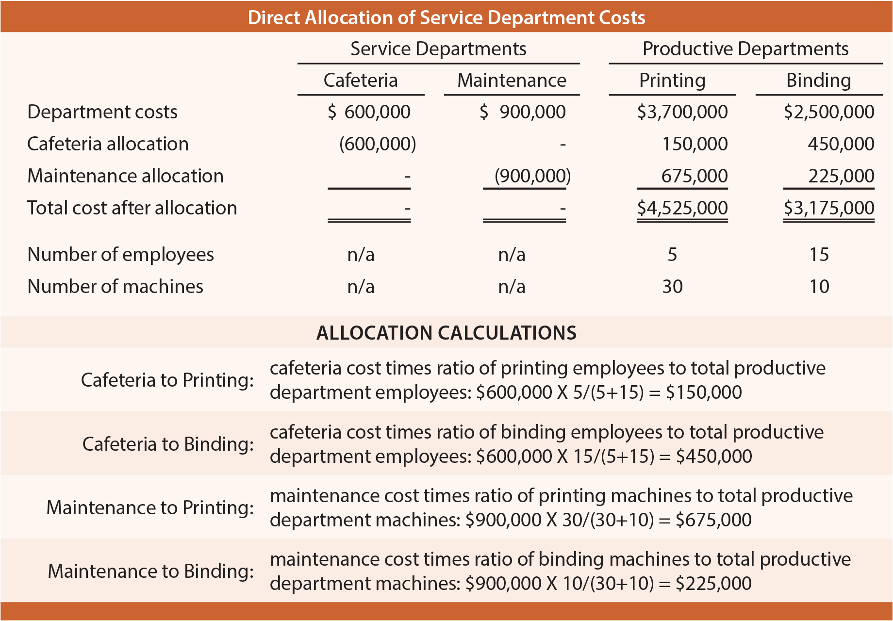 Direct Allocation of Service Department Costs