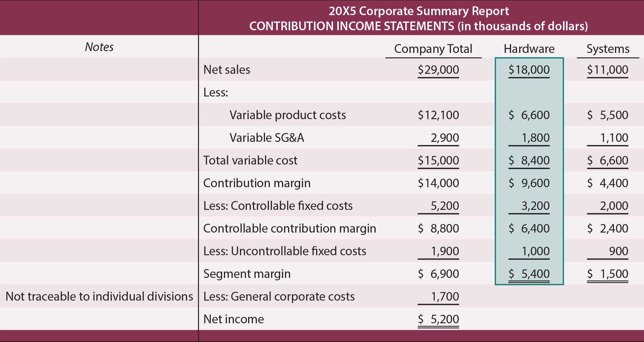 Corporate Summary Report