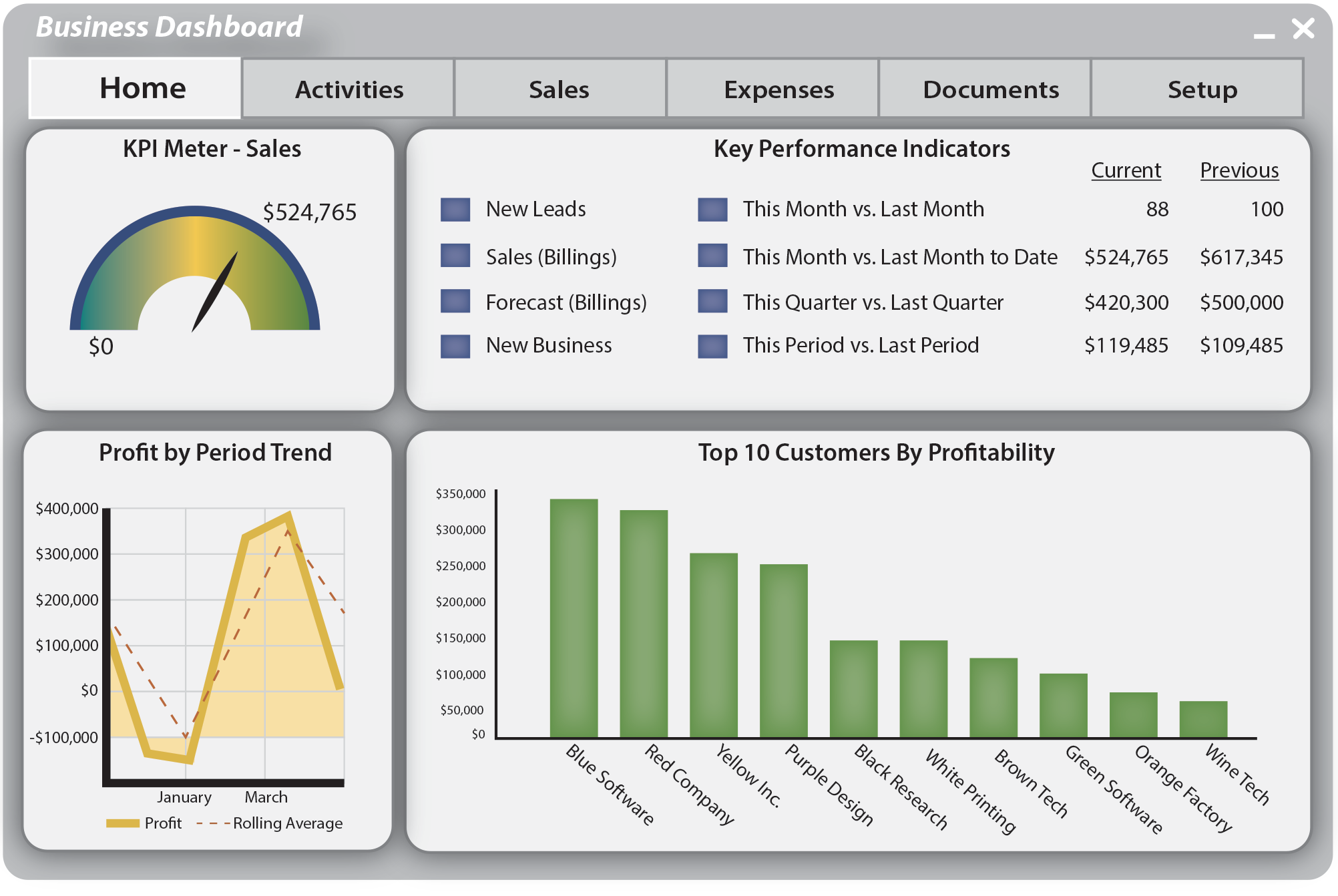 Business Dashboard Example