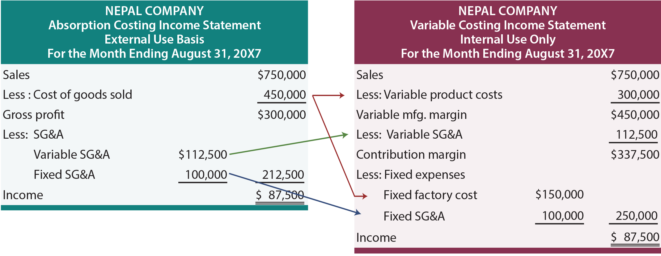 variable costs assignment