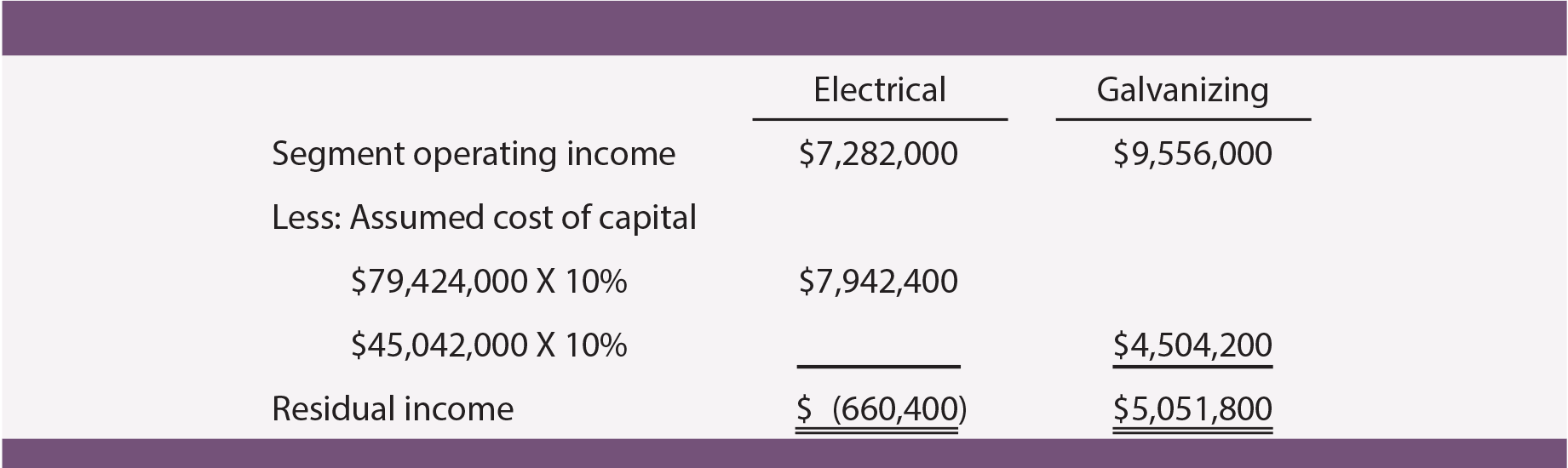 Residual Income Calculation