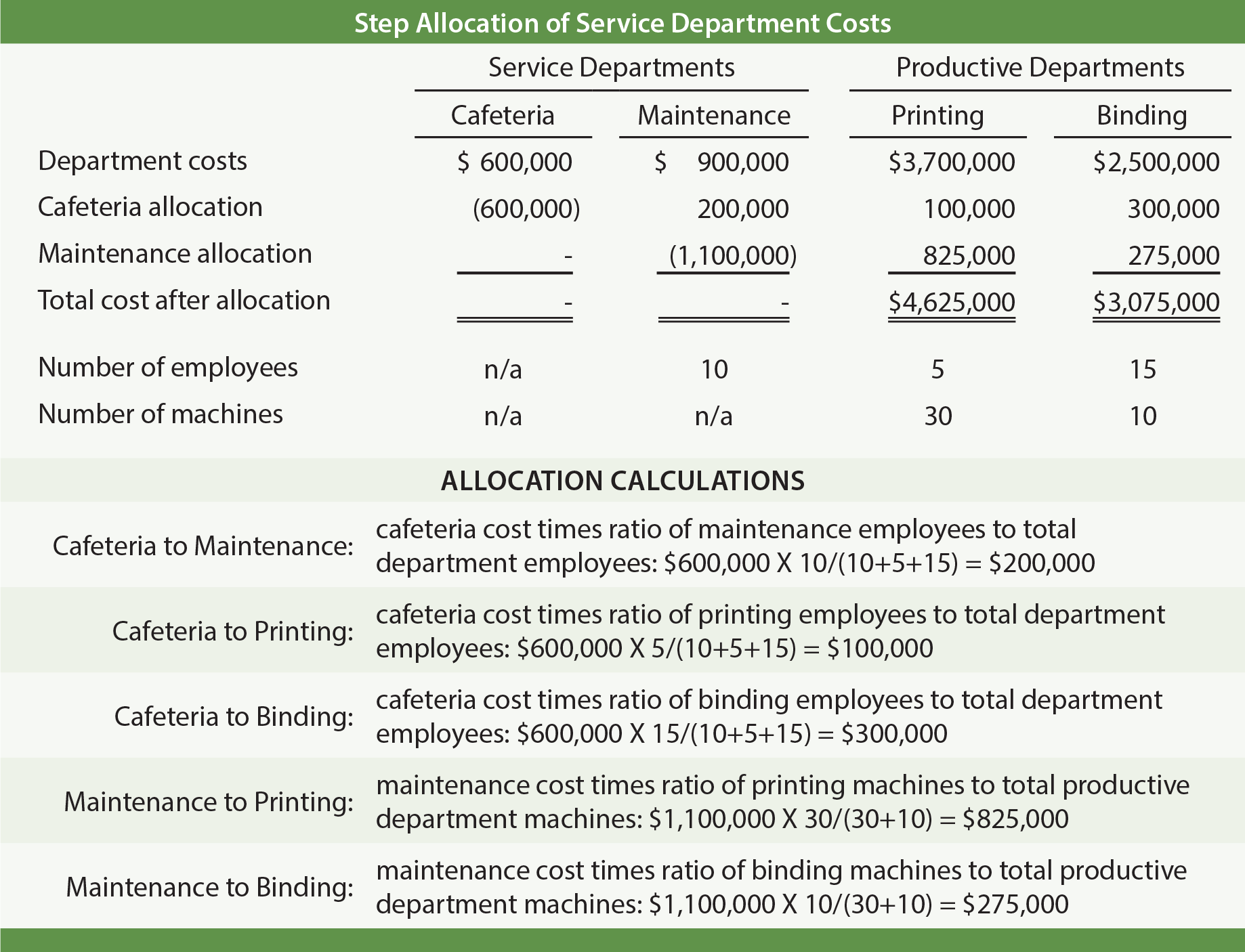 Step Allocation of Service Department Costs