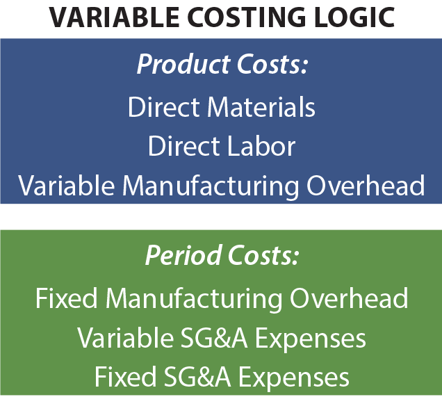Variable Costing Logic