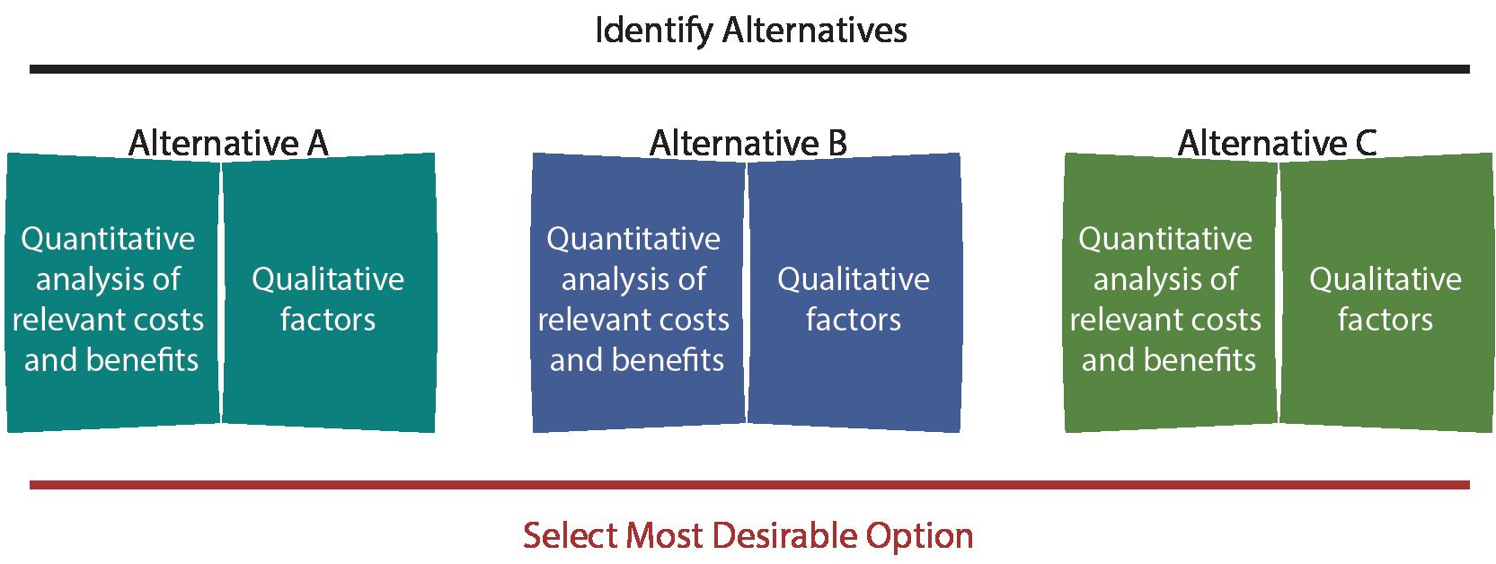 Identifying Alternatives Illustration