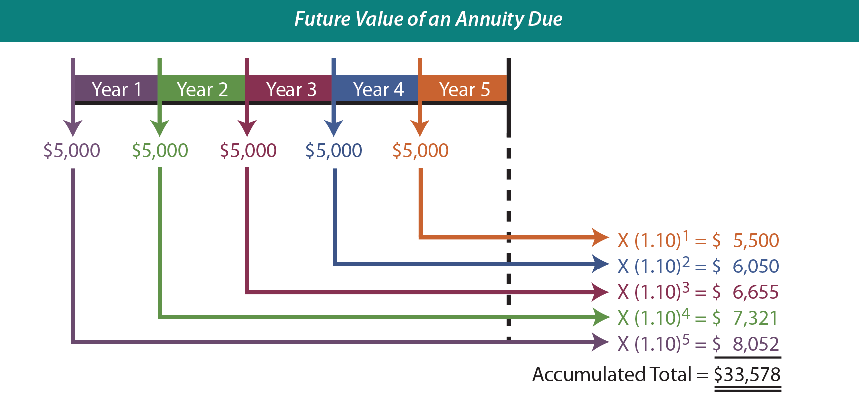 Future Value of an Annuity Due Illustration