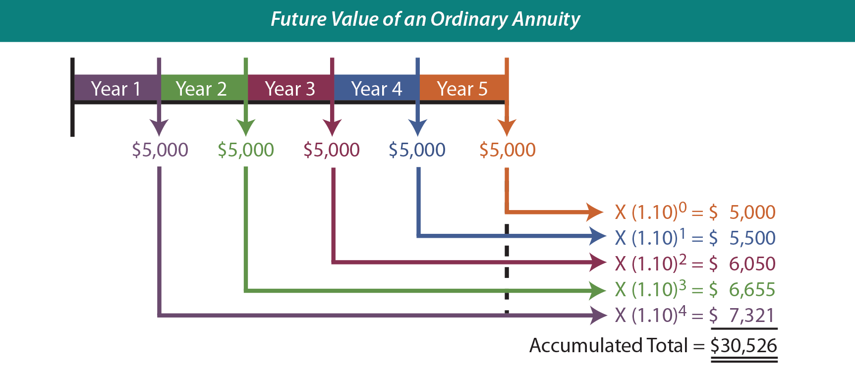 Future Value of an Ordinary Annuity Illustration