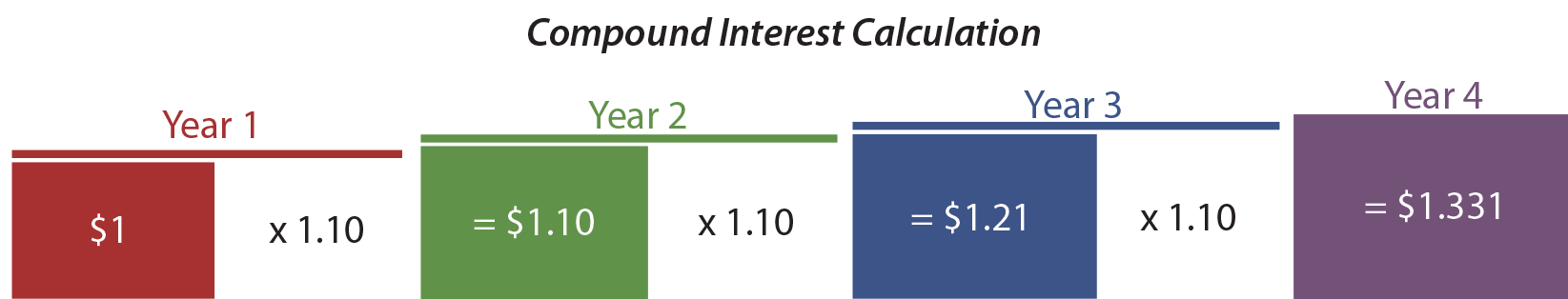 Compound Interest Calculation Illustration