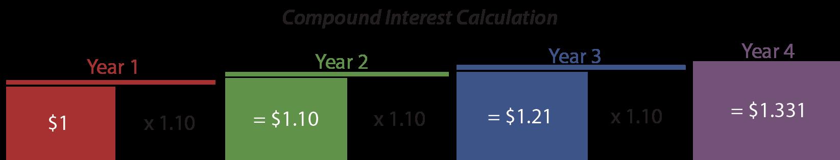 Compound Interest Calculation Illustration