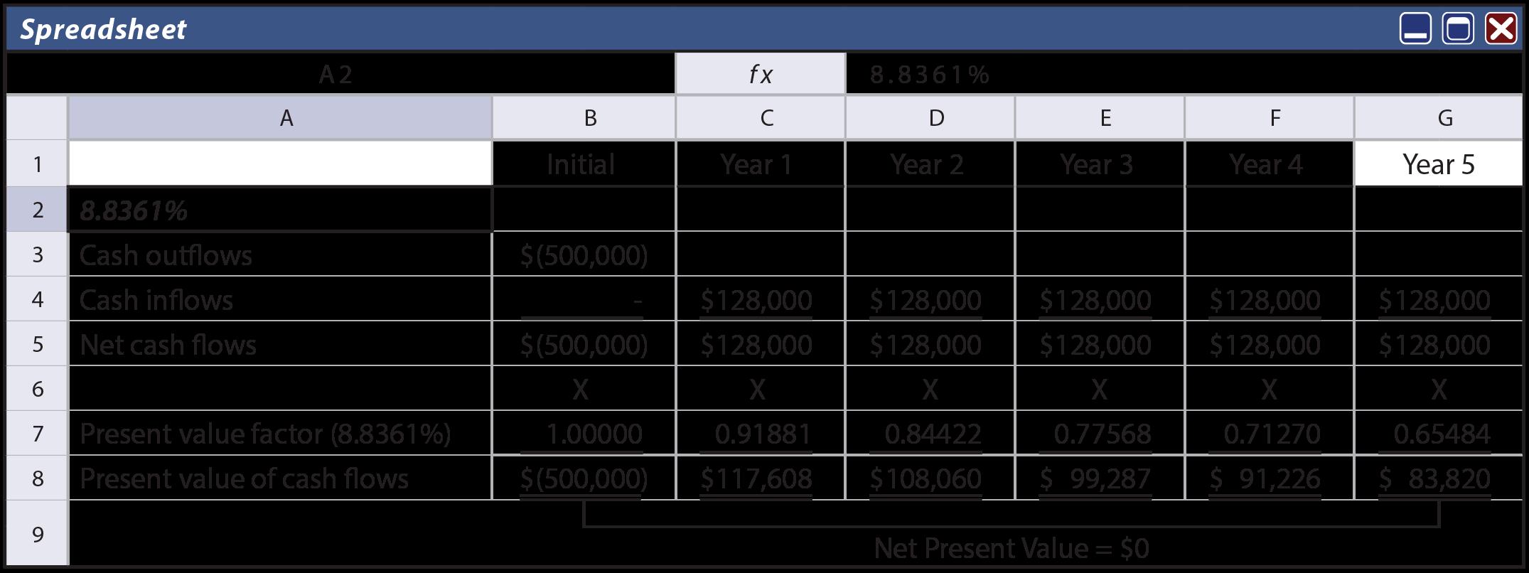 Internal Rate of Return Spreadsheet